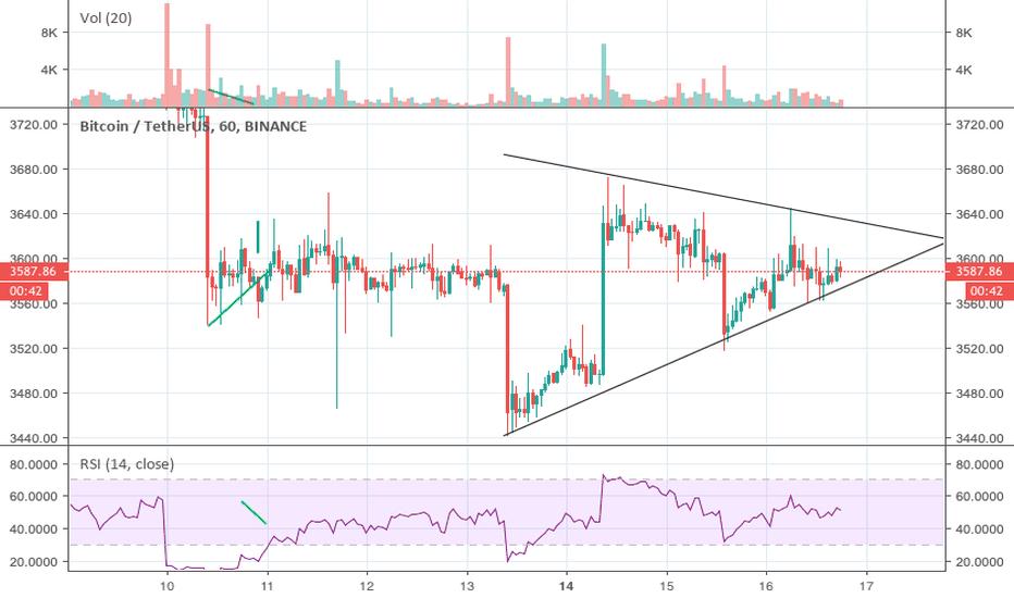 BTCUSDT: DUMP incoming - Symetrical Triangle
