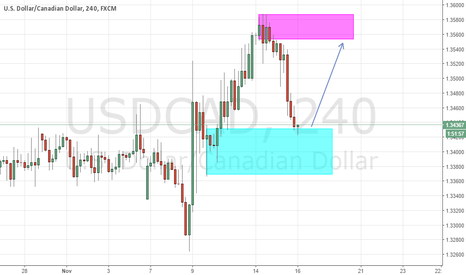 USDCAD: USDCAD 4H Wait Confirmation Bullish Candle Pattern
