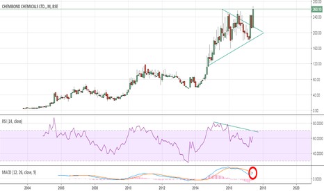 CHEMBOND: Chembond:- A new high in making?