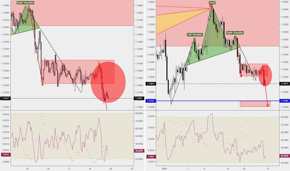 EURUSD: EURUSD-Weekly Market Analysis-Jan19,Wk4