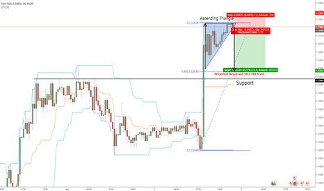 EURUSD: Possible EURUSD Short Trade, Pending Breakout
