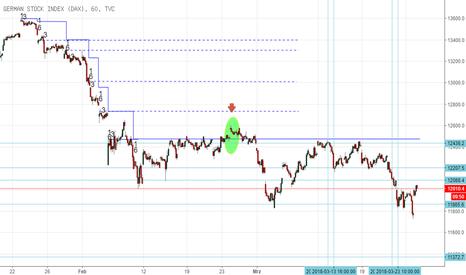 DEU30: Technische-X-Analyse.de Trading DAX Index Daytrading 27/28.3.18