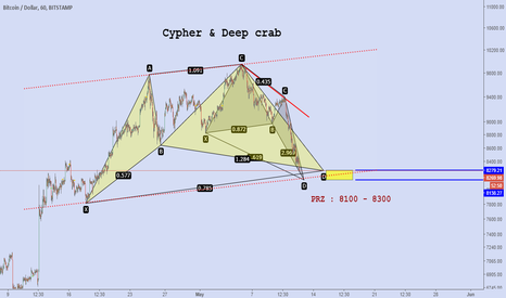 BTCUSD: cypher and deep crab harmonic pattern in btcusd