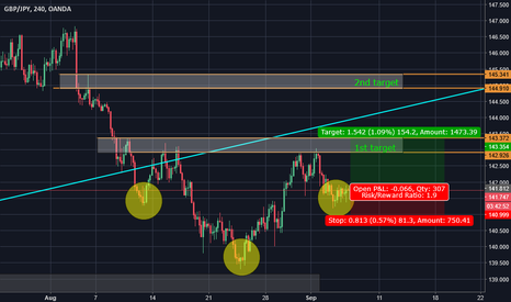 GBPJPY: Let's following the reversal trend