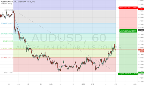 AUDUSD: AUD/USD, H1, Short