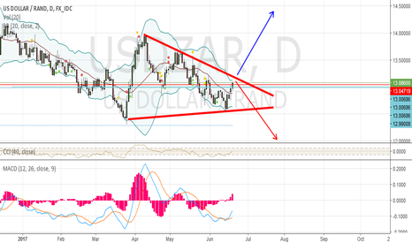 USDZAR: USDZAR, approaching a critical point.