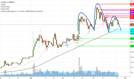 LTCUSD: LTC starts to form head and shoulders