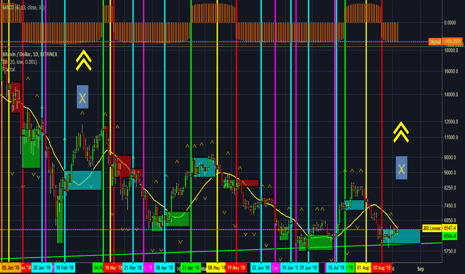 BTCUSD: #bitcoin potential $8,644 - $8,309.1 if holds $6,008. new study.