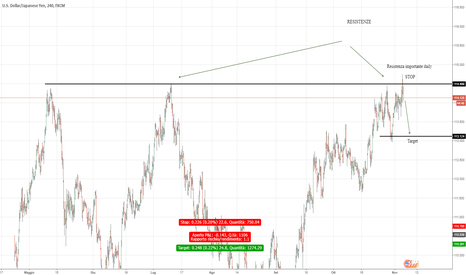 USDJPY: USD JPY Possbile inversione