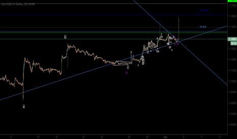 EURUSD: EURUSD: Upper Target 1.16086