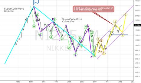 NI225: Nikkei month chart (Elliot analyze)