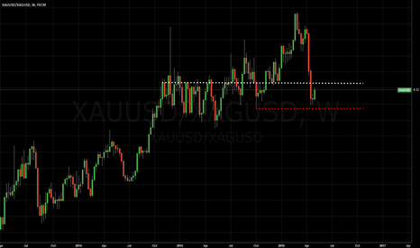 XAUUSD/XAGUSD: Gold/Silver Ratio weekly