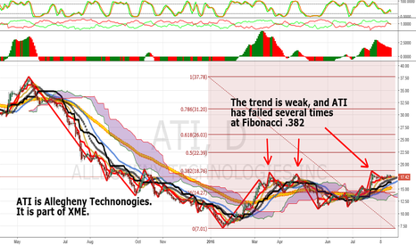 ATI: ATI: Allegheny Technologies, Weakness At Fibonacci .382