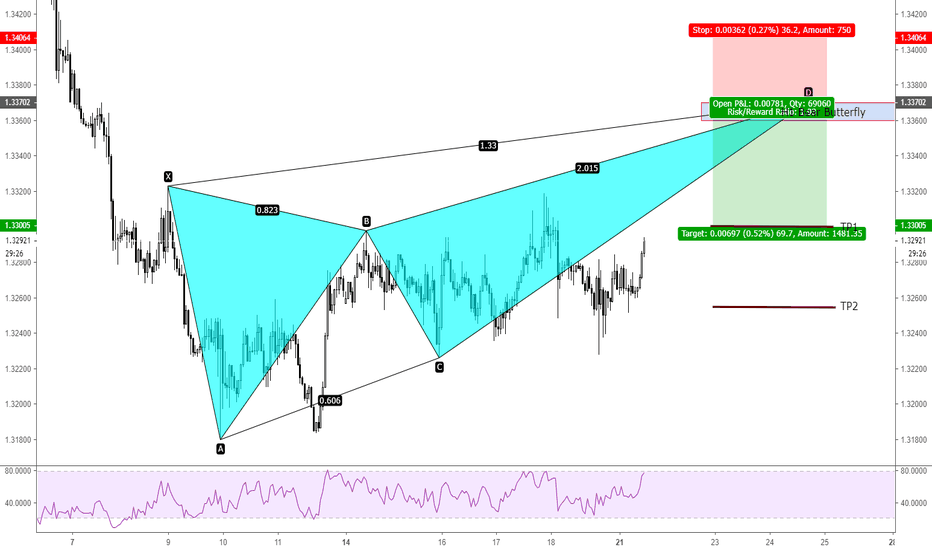 USDCAD: USDCAD H1 Bear Butterfly