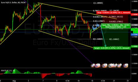 EURUSD: EU Short term SELL upon correction at current price.