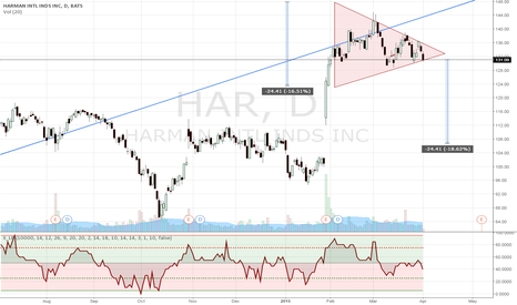 HAR: A symmetrical triangle and a gap!