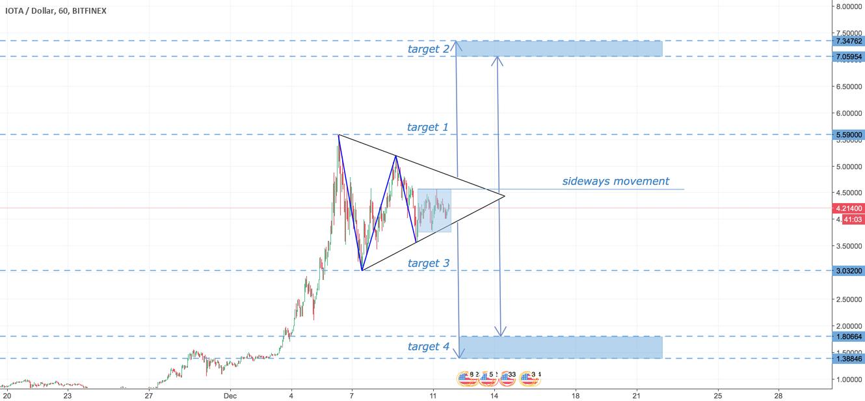 IOTA Symmetrical Triangle with targets