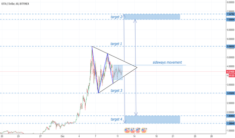 IOTUSD: IOTA Symmetrical Triangle with targets