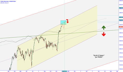 DOWI: $DJIA - Impossible doesn't exist.