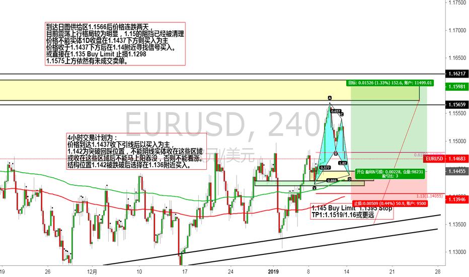 EURUSD: 1.145 Buy Limit  1.1395 Stop  TP1:1.1519/1.16或更远
