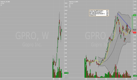 GPRO: Long Setup - GPRO