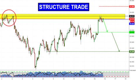 AUDJPY: Structure Trade Short on AUDJPY