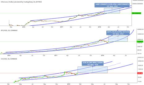 LTCUSD: ETH BTC LTC log-based projections