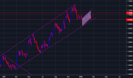 EURNZD: eurnzd channel brkoen next target 1.6627