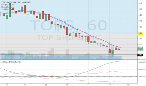TOPS: Short squeeze coming soon!