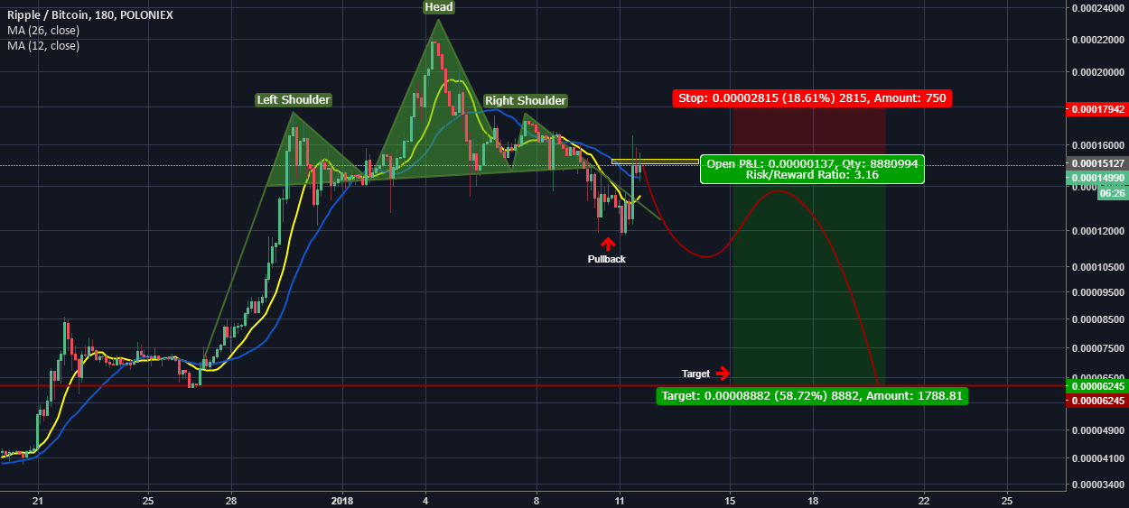 Ripple correction