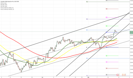 CADJPY: CAD/JPY 4H Chart: Bulls likely to grow stronger