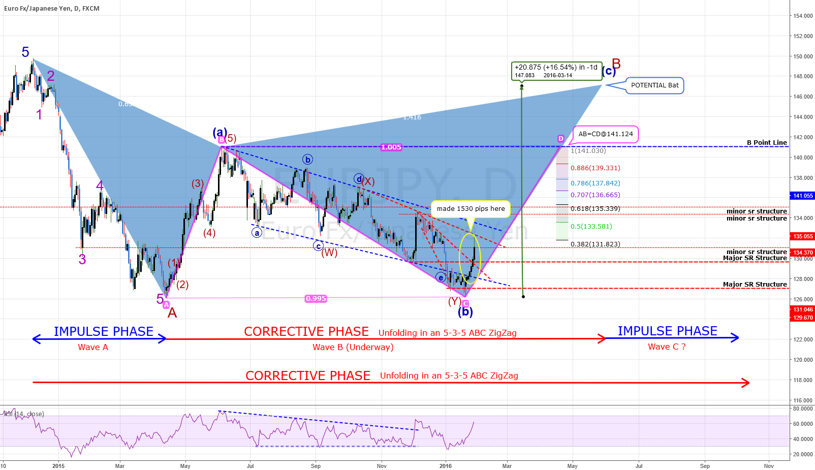 ANALYSIS: EURJPY: DAILY Chart