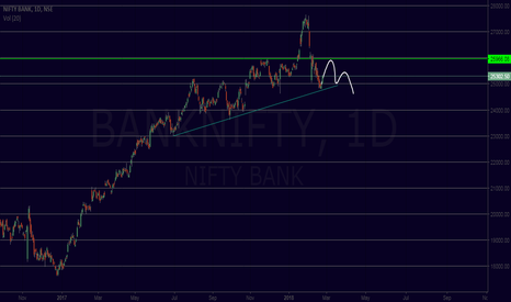 BANKNIFTY: i am somthing this wave is posibal