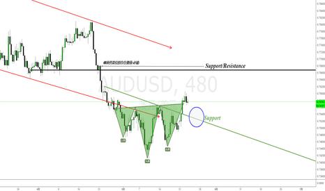 AUDUSD: 澳元兑美元(AUDUSD)交易机会-中长线多头