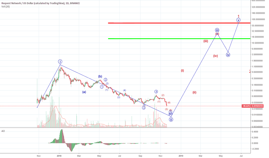 REQUSD: Rough Outlook For REQ...nearing end of 2nd wave?