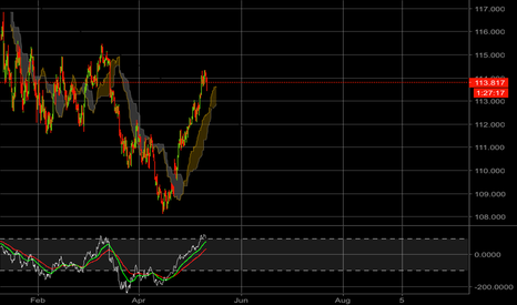 USDJPY: Short Opportunity Coming Up