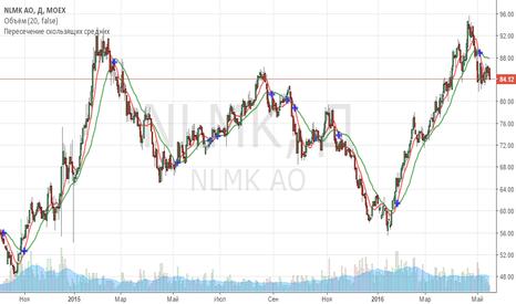 NLMK: Шорт НЛМК от 85