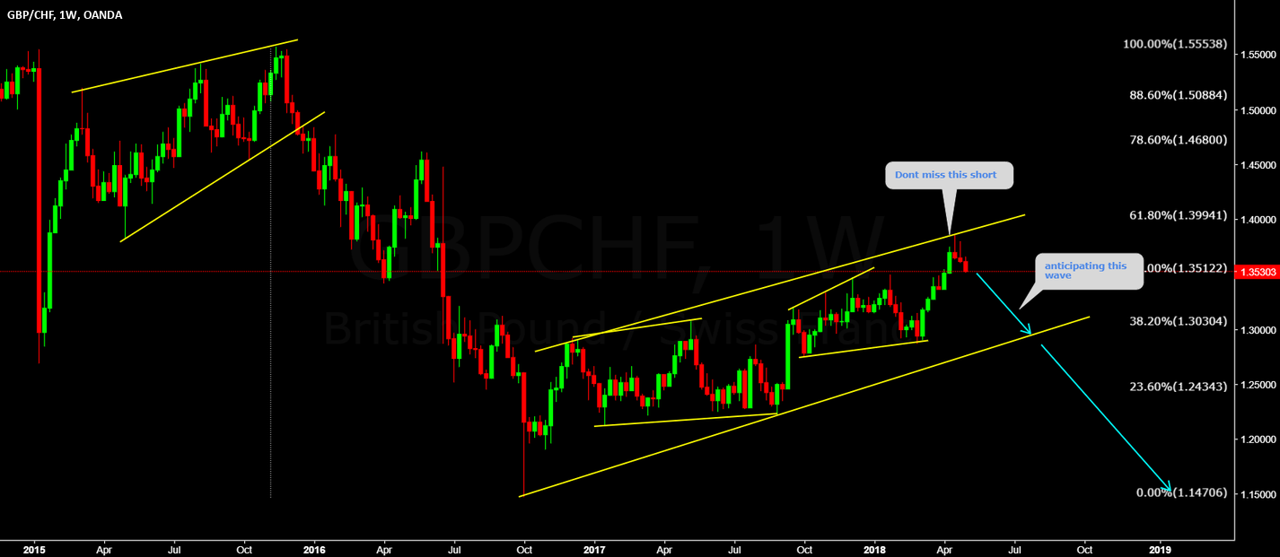 GBPCHF Dont miss this big fall
