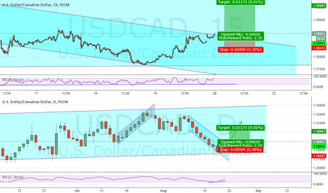 USDCAD: USDCAD Aggressive Entry Long