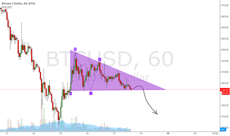 BTCUSD: descending triangle