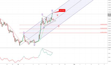 XRPUSD: Swing Trading with Ripple. Short Signal