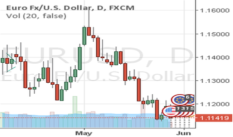 EURUSD: EURUSD & Yellen - USDOLLAR for that matters...