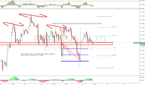 EURUSD: EURUSD Pending Call Option