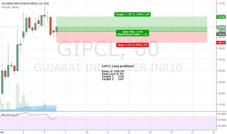 GIPCL: GIPCL Long positional