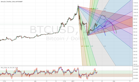 BTCUSD: Bitcoin движется вверх медленно