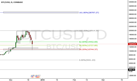 BTCUSD: BTC Daily Outlook
