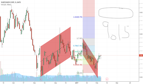 SPWR: Double bottom Play