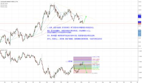 DXY: EURUSD may rise