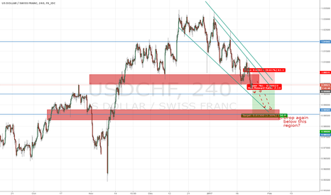 USDCHF: Trump dump other pair