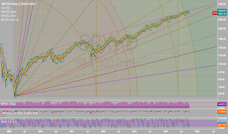 SPX: S&P 500 - Upddated